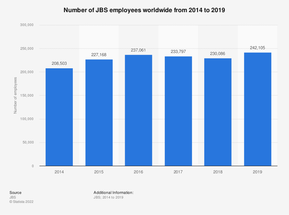 Statistic: Number of JBS employees worldwide from 2014 to 2019  | Statista