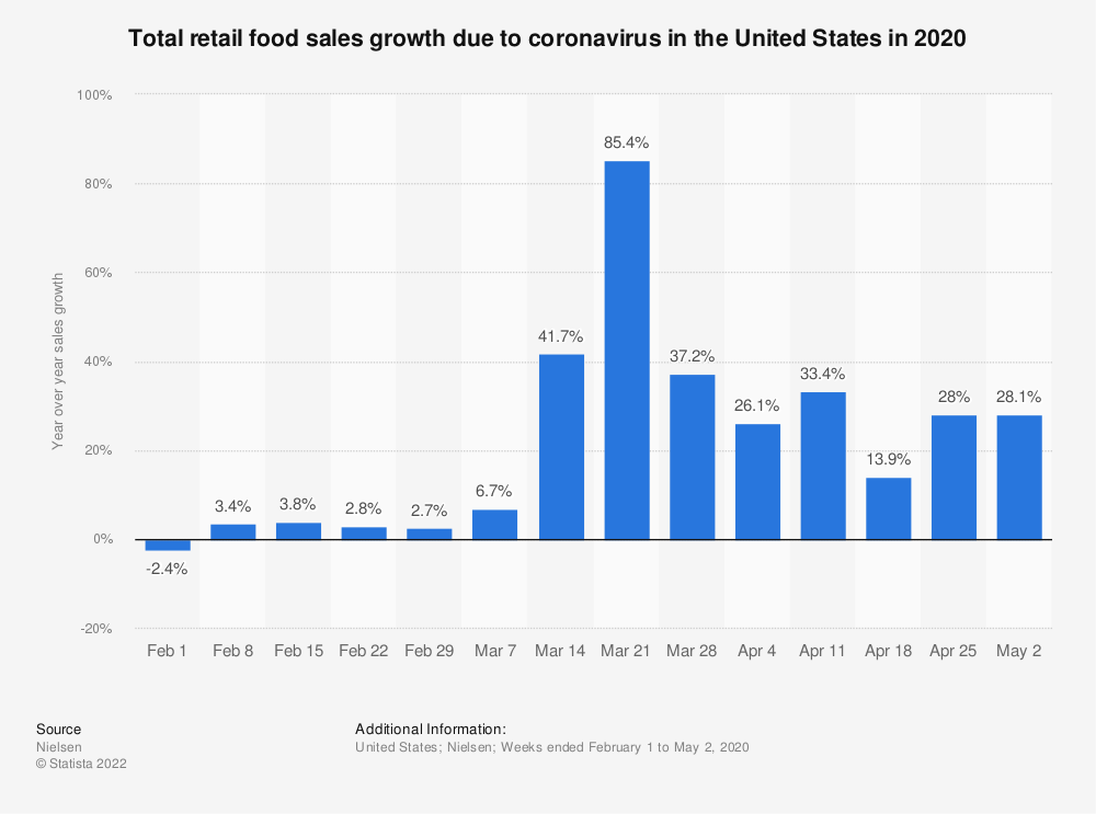 Statistic: Total retail food sales growth due to coronavirus in the United States in 2020 | Statista