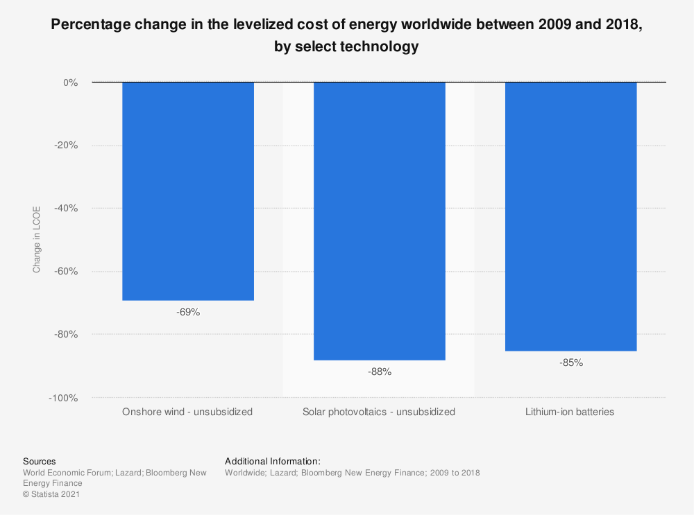 Statistic: Percentage change in the levelized cost of energy worldwide between 2009 and 2018, by select technology    Statista