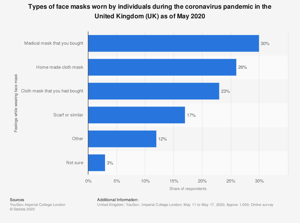 Statistic: Types of face masks worn by individuals during the coronavirus pandemic in the United Kingdom (UK) as of May 2020 | Statista