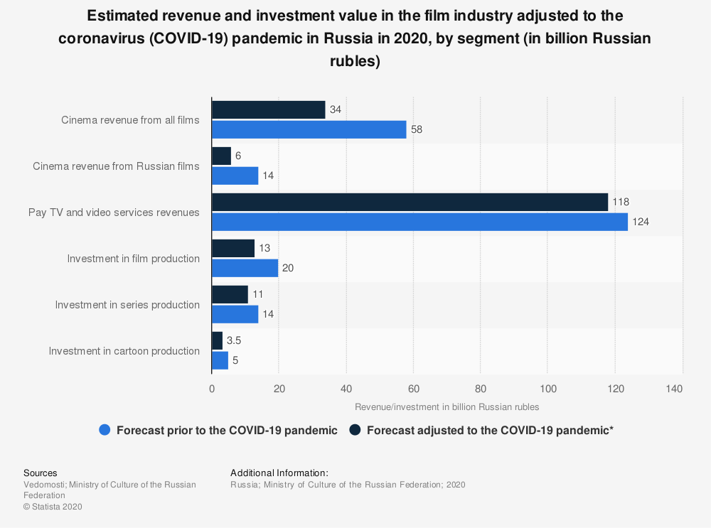 Statistic: Estimated revenue and investment value in the film industry adjusted to the coronavirus (COVID-19) pandemic in Russia in 2020, by segment (in billion Russian rubles) | Statista