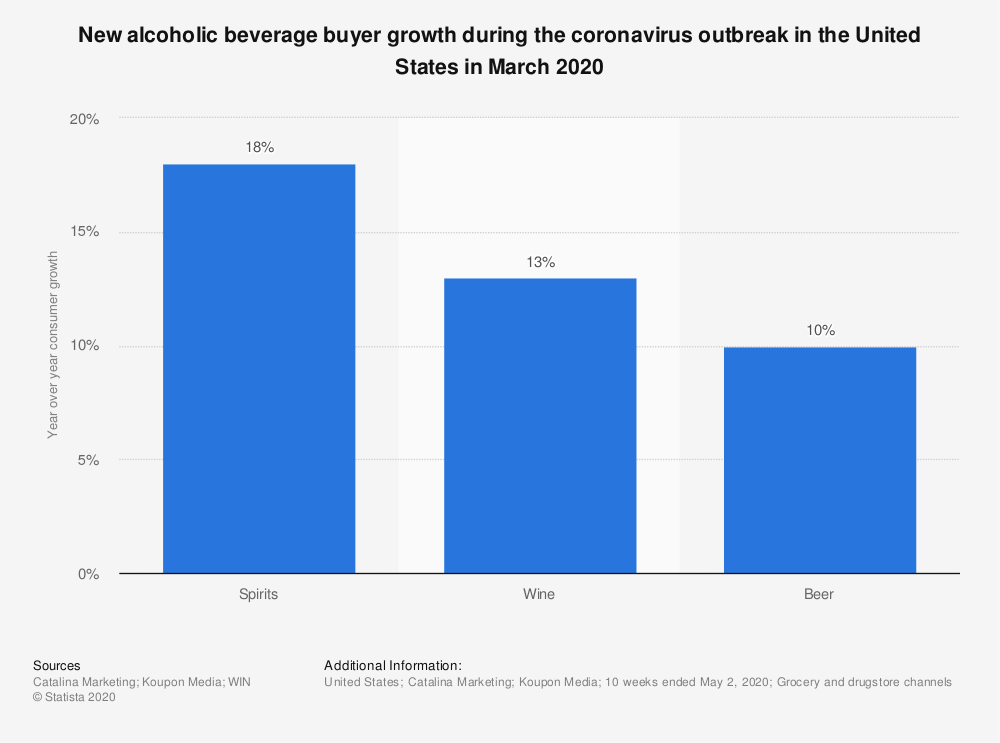 Statistic: New alcoholic beverage buyer growth during the coronavirus outbreak in the United States in March 2020 | Statista
