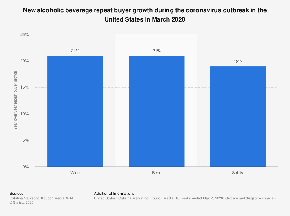 Statistic: New alcoholic beverage repeat buyer growth during the coronavirus outbreak in the United States in March 2020 | Statista