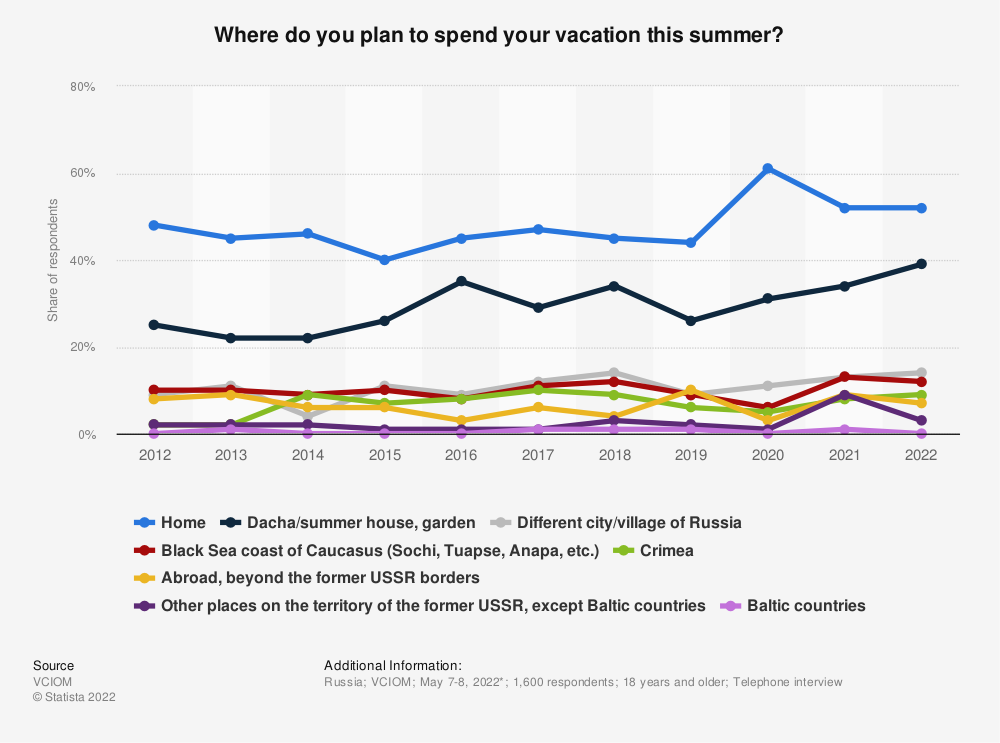 Statistic: Where do you plan to spend your vacation this summer?* | Statista