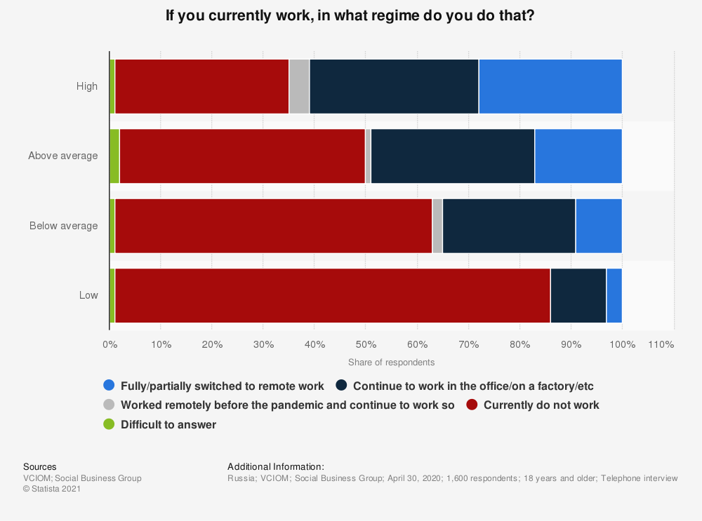 Statistic: If you currently work, in what regime do you do that?* | Statista