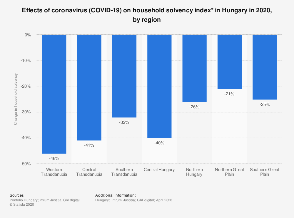 Statistic: Effects of coronavirus (COVID-19) on household solvency index* in Hungary in 2020, by region | Statista