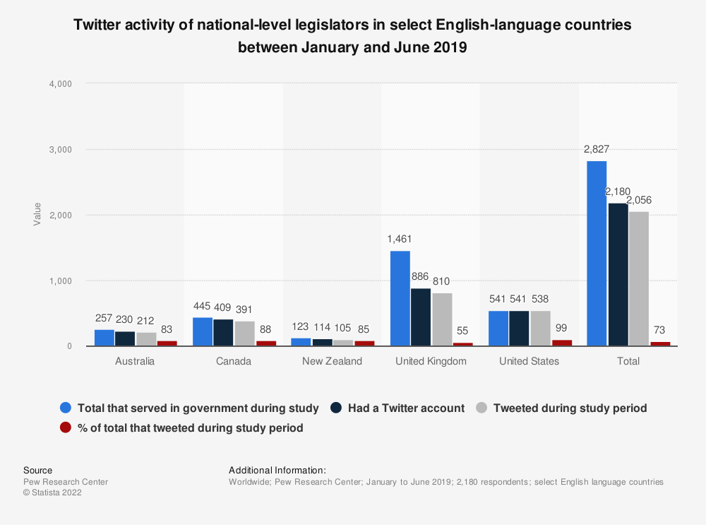 Statistic: Twitter activity of national-level legislators in select English-language countries between January and June 2019 | Statista