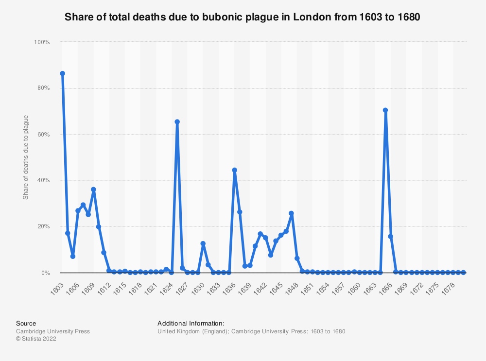 Statistic: Share of total deaths due to bubonic plague in London from 1603 to 1680 | Statista
