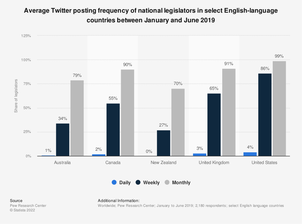 Statistic: Average Twitter posting frequency of national legislators in select English-language countries between January and June 2019 | Statista