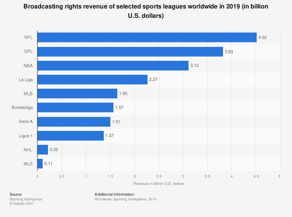 Statistic: Broadcasting rights revenue of selected sports leagues worldwide in 2019 (in billion U.S. dollars)  | Statista