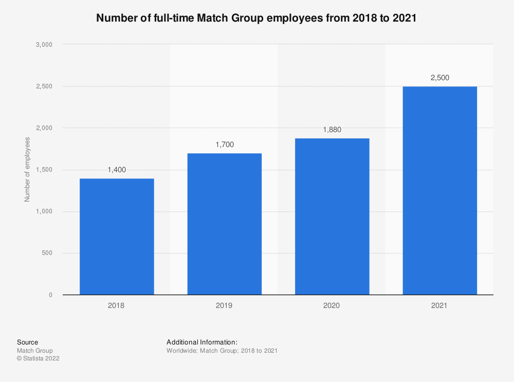 Statistic: Number of full-time Match Group employees from 2018 to 2019 | Statista