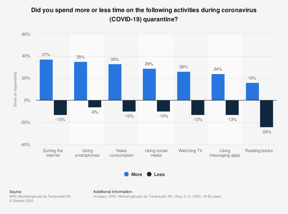 Statistic: Did you spend more or less time on the following activities during coronavirus (COVID-19) quarantine?   Statista