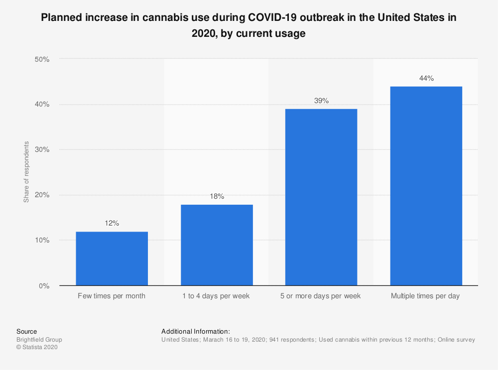 Statistic: Planned increase in cannabis use during COVID-19 outbreak in the United States in 2020, by current usage | Statista