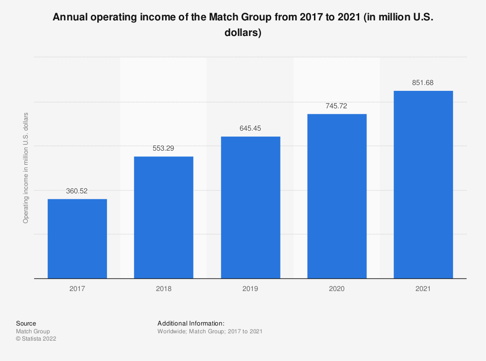 Statistic: Annual operating income of the Match Group from 2017 to 2019 (in million U.S. dollars) | Statista