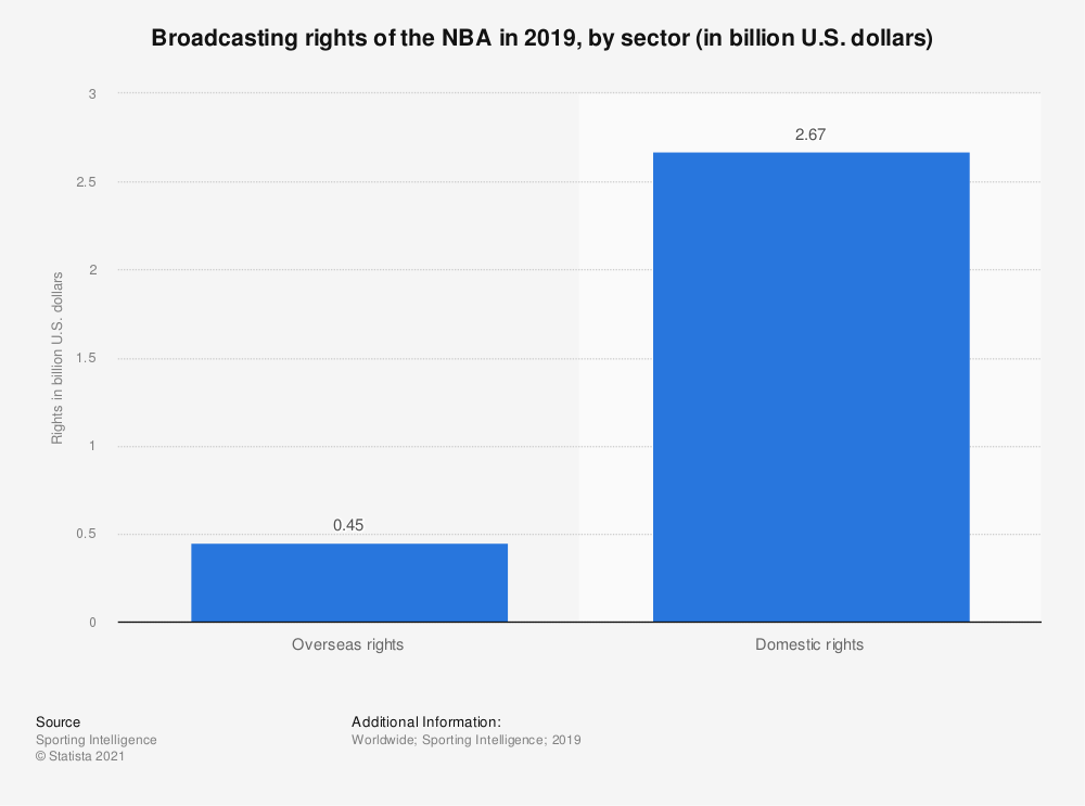 Statistic: Broadcasting rights of the NBA in 2019, by sector (in billion U.S. dollars)  | Statista