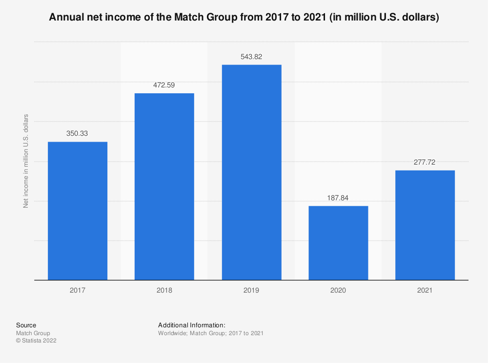Statistic: Annual net income of the Match Group from 2017 to 2019 (in million U.S. dollars) | Statista