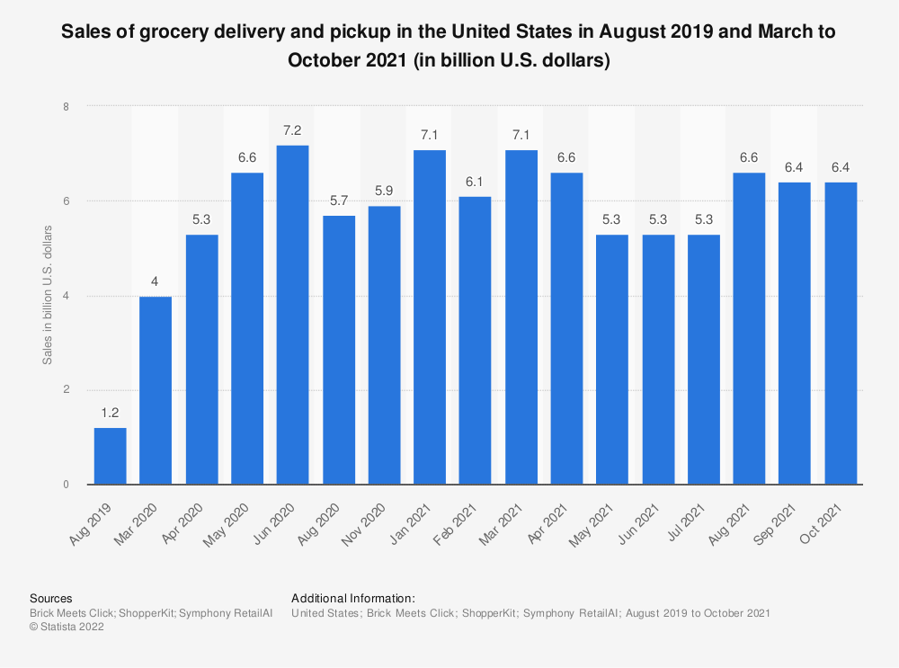 Statistic: Sales of grocery delivery and pickup in the United States in August 2019 and March to August 2020 (in billion U.S. dollars) | Statista