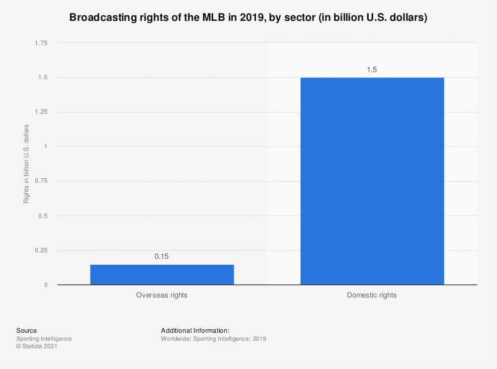 Statistic: Broadcasting rights of the MLB in 2019, by sector (in billion U.S. dollars)  | Statista