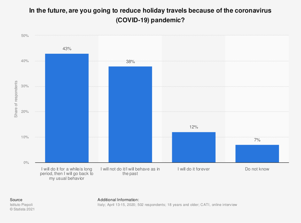 Statistic: In the future, are you going to reduce holiday travels because of the coronavirus (COVID-19) pandemic? | Statista