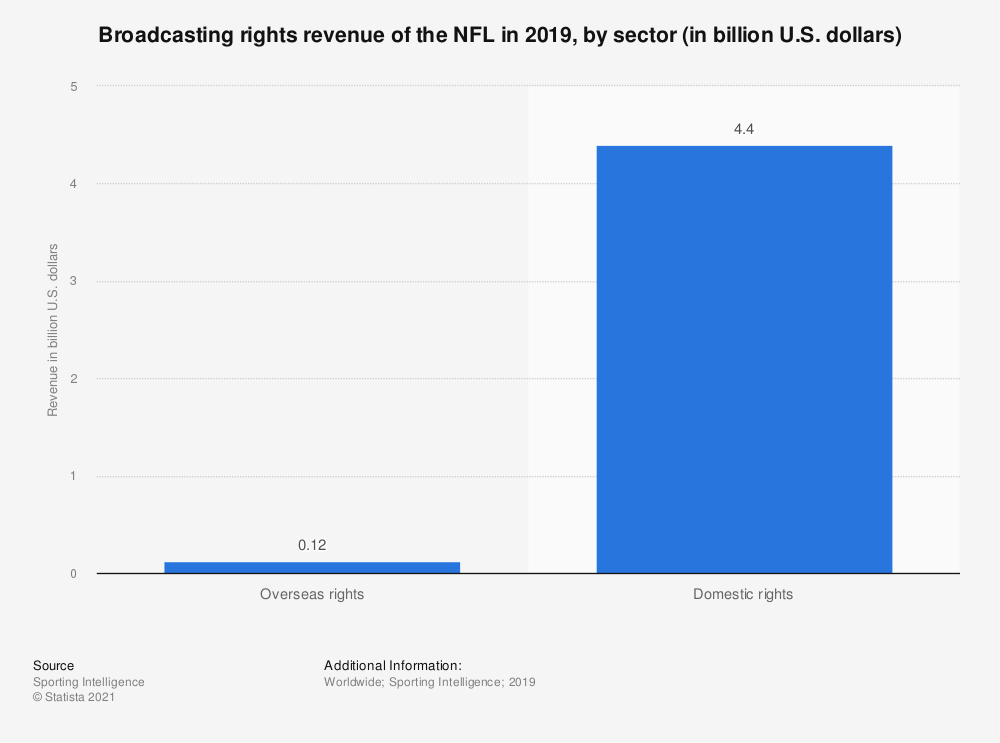 Statistic: Broadcasting rights revenue of the NFL in 2019, by sector (in billion U.S. dollars)  | Statista