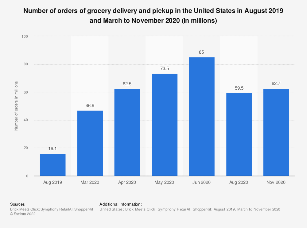 Statistic: Number of orders of grocery delivery and pickup in the United States in August 2019 and March to August 2020 (in millions) | Statista