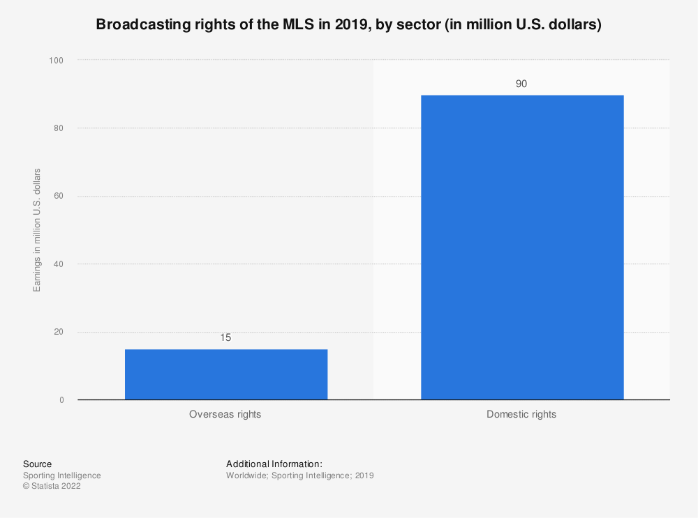 Statistic: Broadcasting rights of the MLS in 2019, by sector (in million U.S. dollars)    Statista