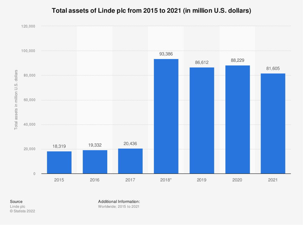 Statistic: Total assets of Linde plc from 2015 to 2019 (in million U.S. dollars) | Statista