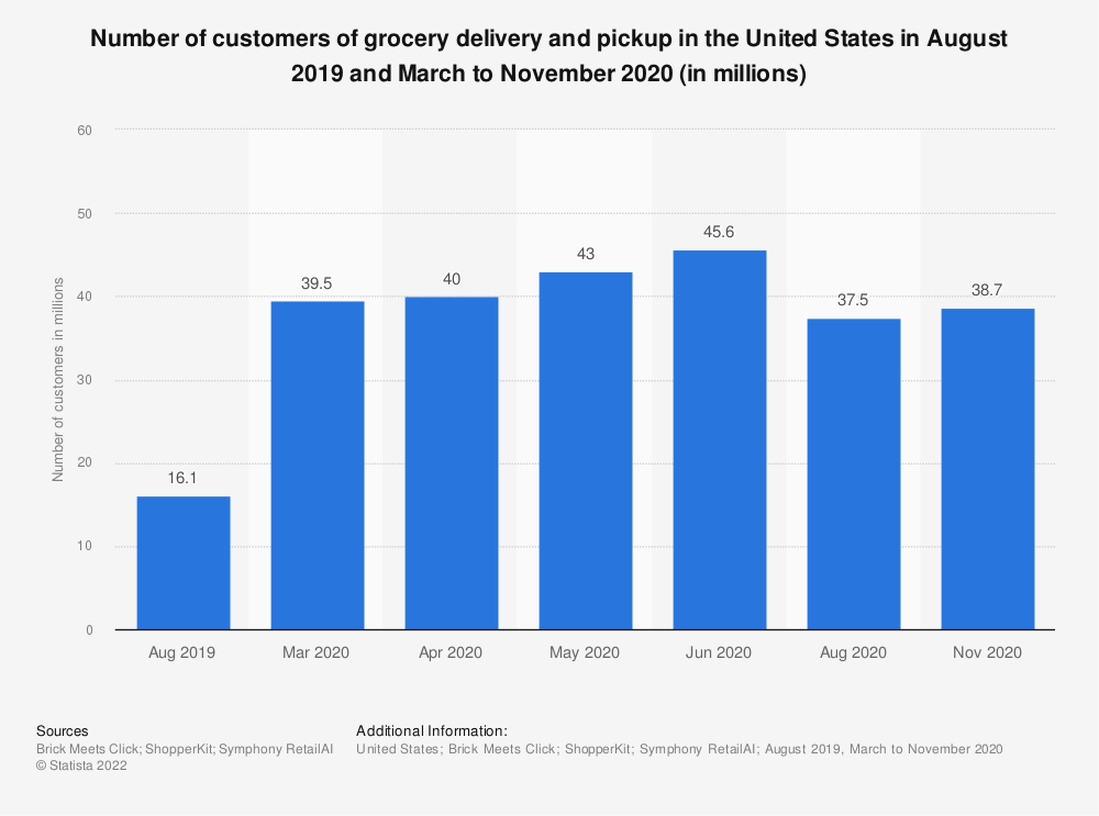Statistic: Number of customers of grocery delivery and pickup in the United States in August 2019 and March to August 2020 (in millions) | Statista