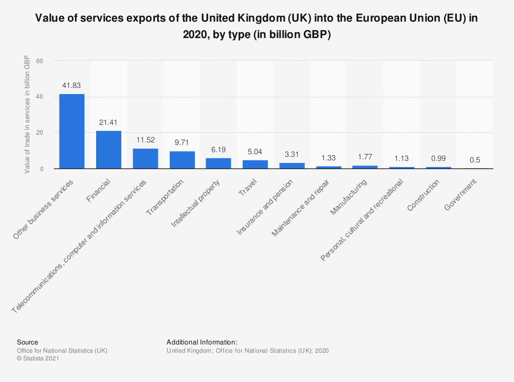 Statistic: Value of services exports of the United Kingdom (UK) into the European Union (EU) in 2019, by type (in billion GBP) | Statista