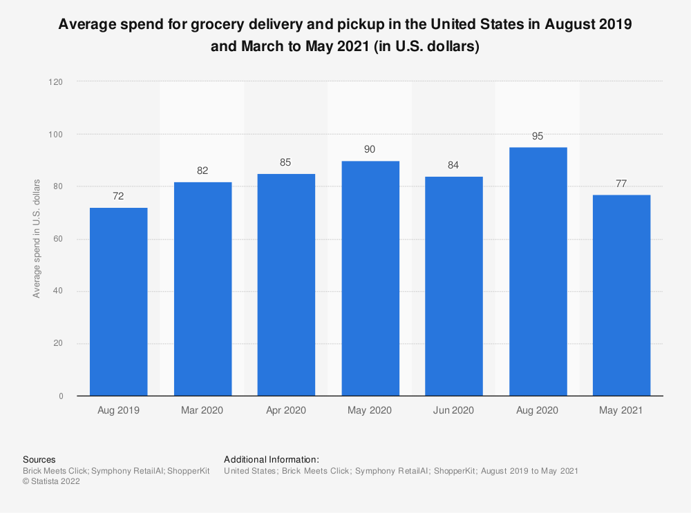 Statistic: Average spend for grocery delivery and pickup in the United States in August 2019 and March to August 2020 (in U.S. dollars) | Statista