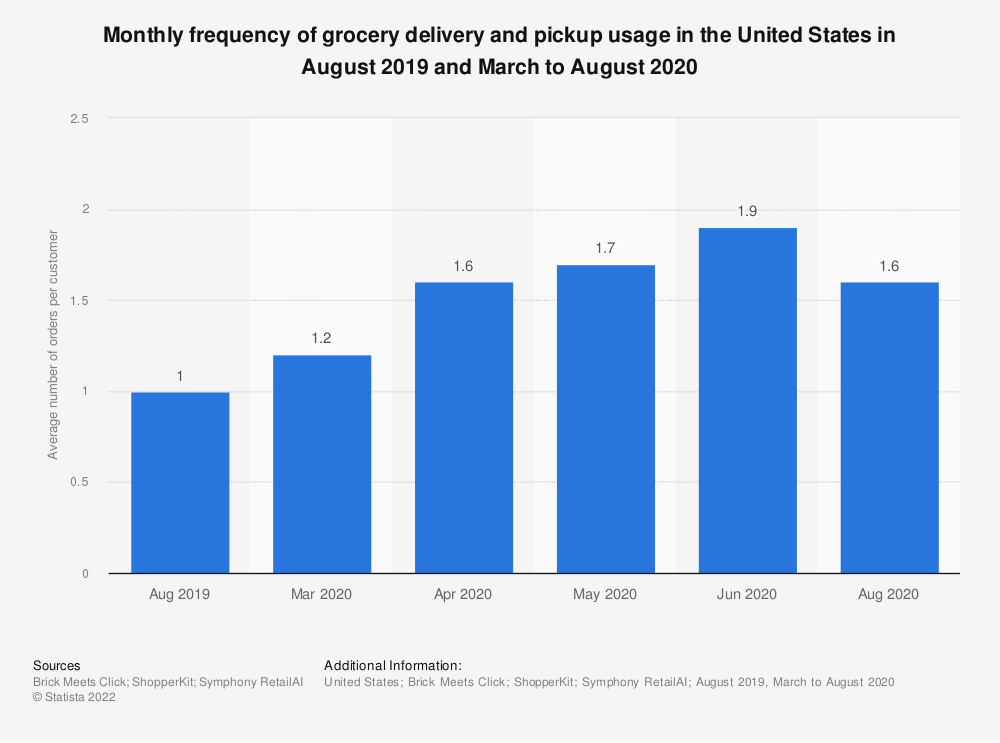 Statistic: Monthly frequency of grocery delivery and pickup usage in the United States in August 2019 and March to August 2020 | Statista