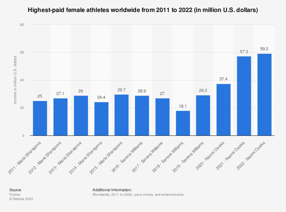 Statistic: Highest-paid female athletes worldwide from 2011 to 2020 (in million U.S. dollars)*   Statista