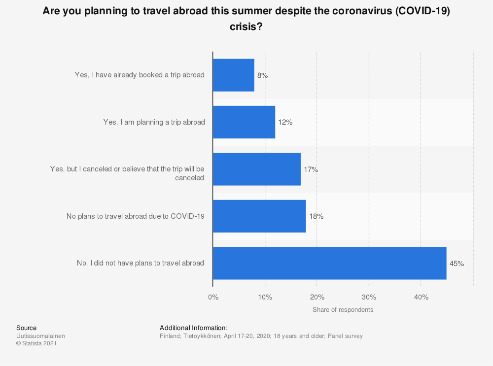 Statistic: Are you planning to travel abroad this summer despite the coronavirus (COVID-19) crisis?  | Statista
