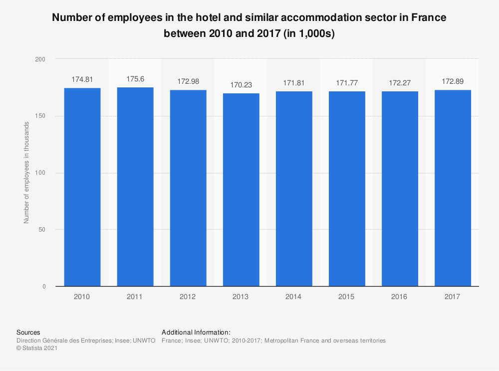 Statistic: Number of employees in the hotel and similar accommodation sector in France between 2010 and 2017 (in 1,000s) | Statista
