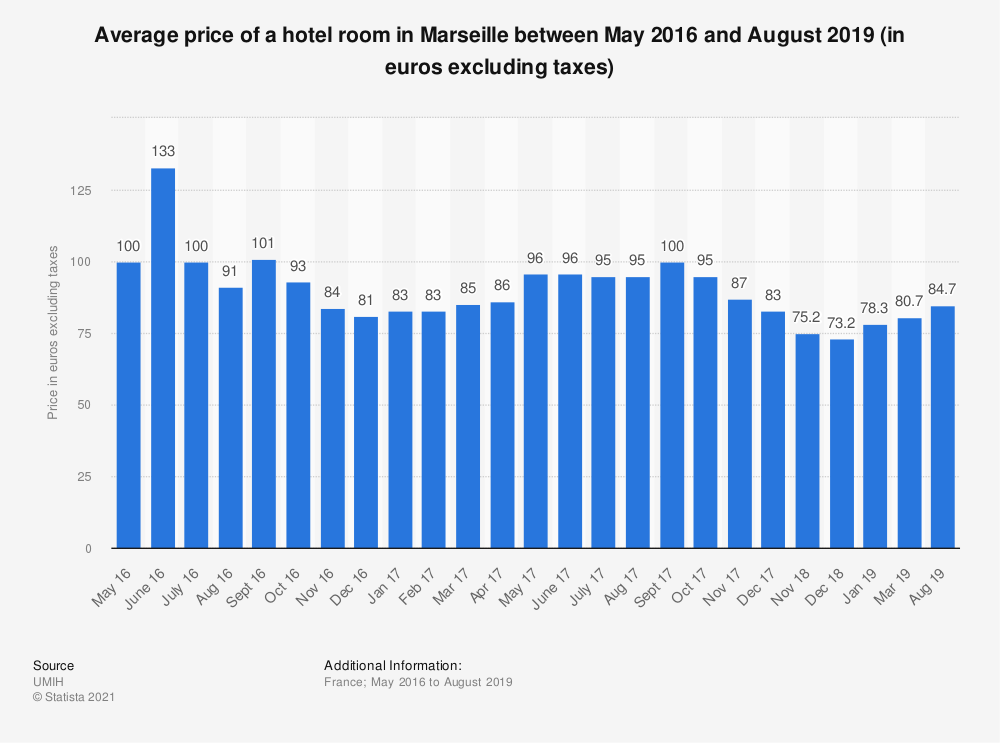Statistic: Average price of a hotel room in Marseille between May 2016 and August 2019 (in euros excluding taxes) | Statista