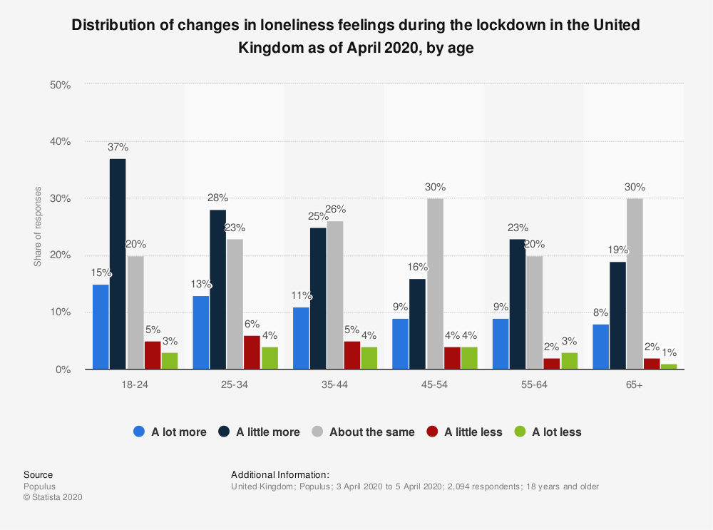 Statistic: Distribution of changes in loneliness feelings during the lockdown in the United Kingdom as of April 2020, by age | Statista