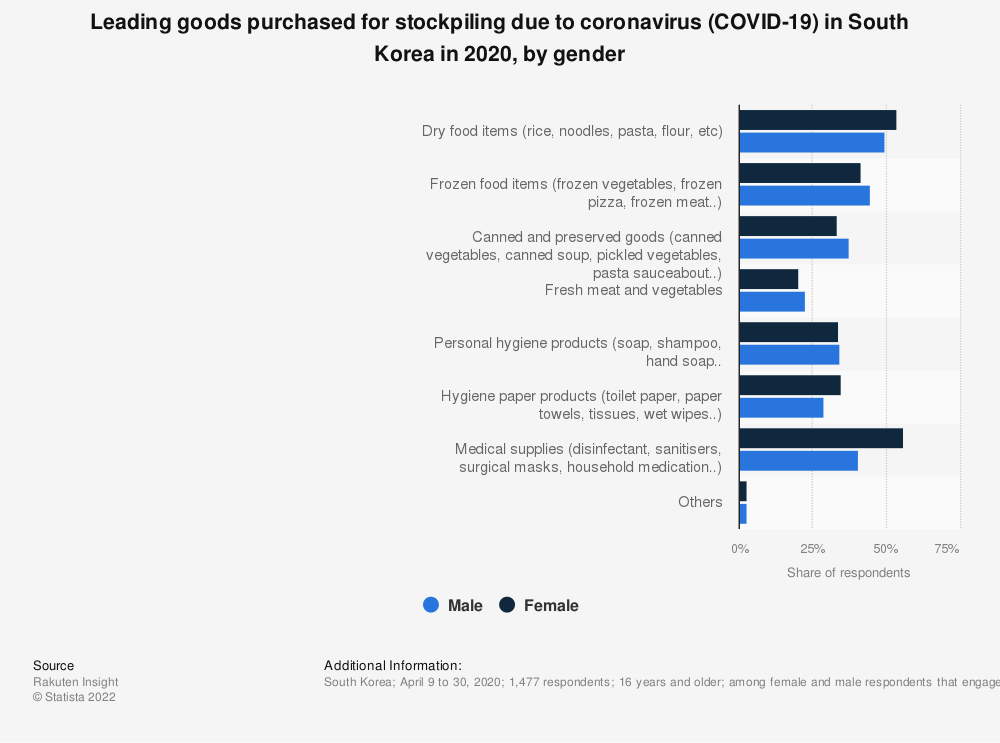 Statistic: Leading goods purchased for stockpiling due to coronavirus (COVID-19) in South Korea in 2020, by gender | Statista