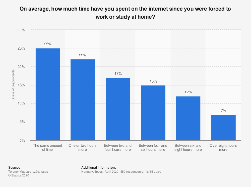 Statistic: On average, how much time have you spent on the internet since you were forced to work or study at home? | Statista