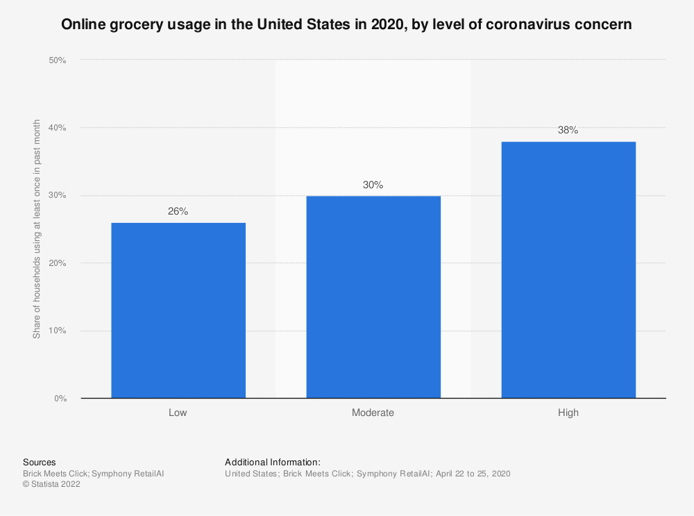 Statistic: Online grocery usage in the United States in 2020, by level of coronavirus concern | Statista