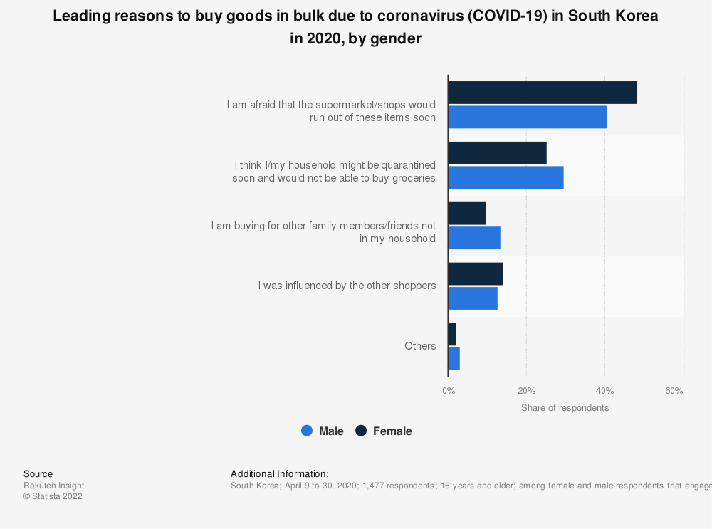 Statistic: Leading reasons to buy goods in bulk due to coronavirus (COVID-19) in South Korea in 2020, by gender   Statista