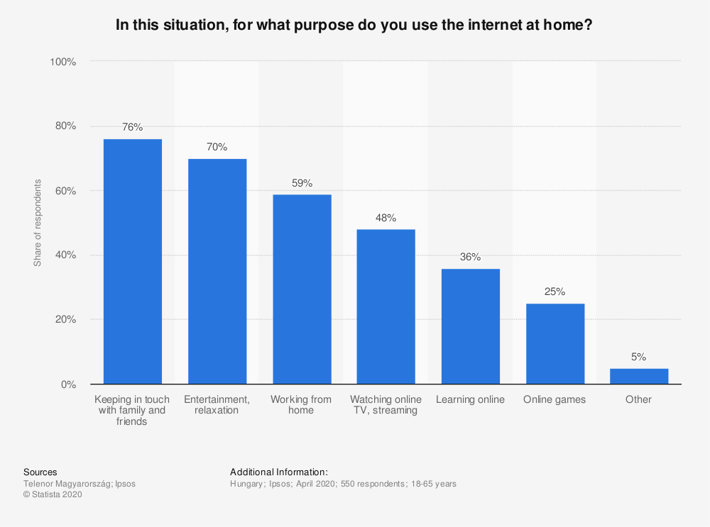 Statistic: In this situation, for what purpose do you use the internet at home? | Statista