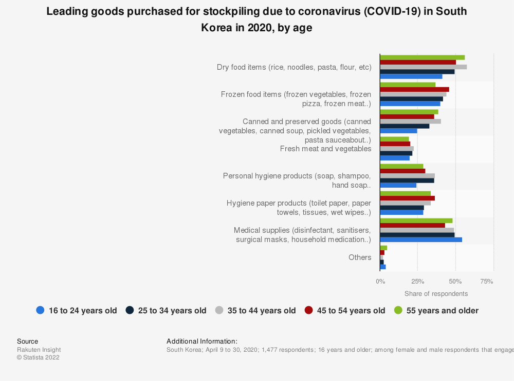 Statistic: Leading goods purchased for stockpiling due to coronavirus (COVID-19) in South Korea in 2020, by age | Statista