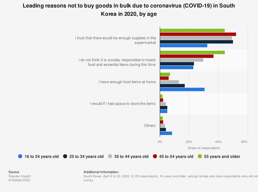 Statistic: Leading reasons not to buy goods in bulk due to coronavirus (COVID-19) in South Korea in 2020, by age | Statista