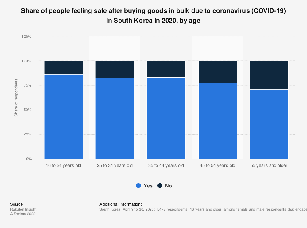 Statistic: Share of people feeling safe after buying goods in bulk due to coronavirus (COVID-19) in South Korea in 2020, by age   Statista