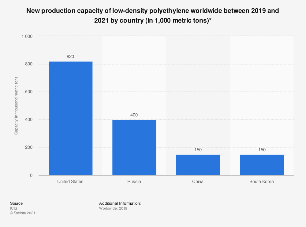 Statistic: New production capacity of low-density polyethylene worldwide between 2019 and 2021 by country (in 1,000 metric tons)*   Statista