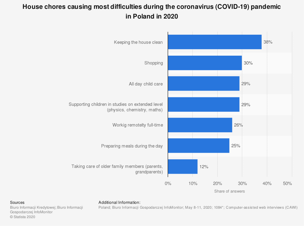 Statistic: House chores causing most difficulties during the coronavirus (COVID-19) pandemic in Poland in 2020   Statista