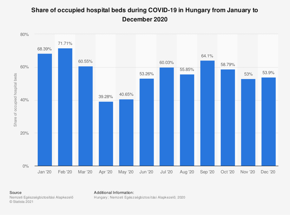 Statistic: Share of occupied hospital beds during COVID-19 in Hungary from January to December 2020   Statista