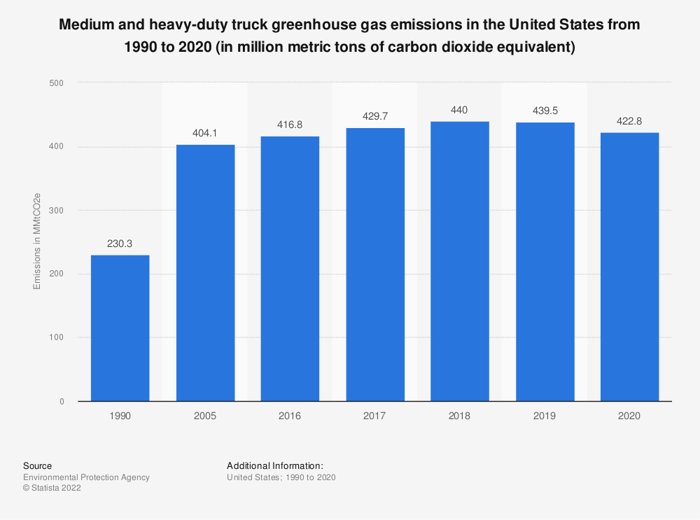 Statistic: Volume of medium and heavy-duty truck greenhouse gas emissions in the United States from 1990 to 2019 (in million metric tons of carbon dioxide equivalent) | Statista
