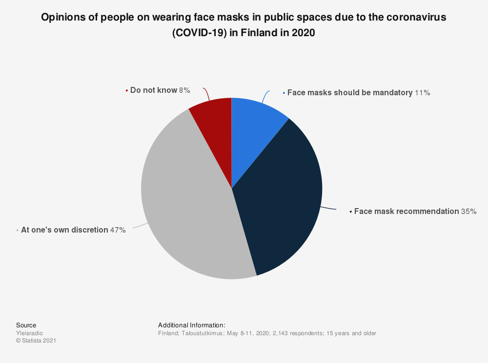 Statistic: Opinions of people on wearing face masks in public spaces due to the coronavirus (COVID-19) in Finland in 2020 | Statista