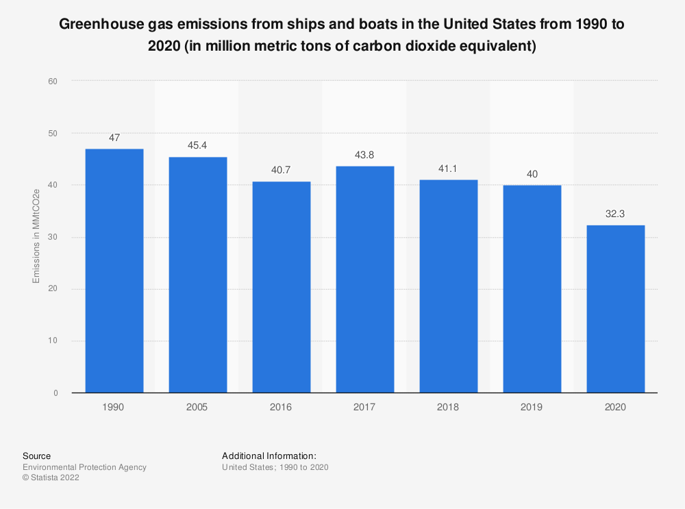 Statistic: Volume of ship and boat greenhouse gas emissions in the United States from 1990 to 2018 (in million metric tons of carbon dioxide equivalent) | Statista